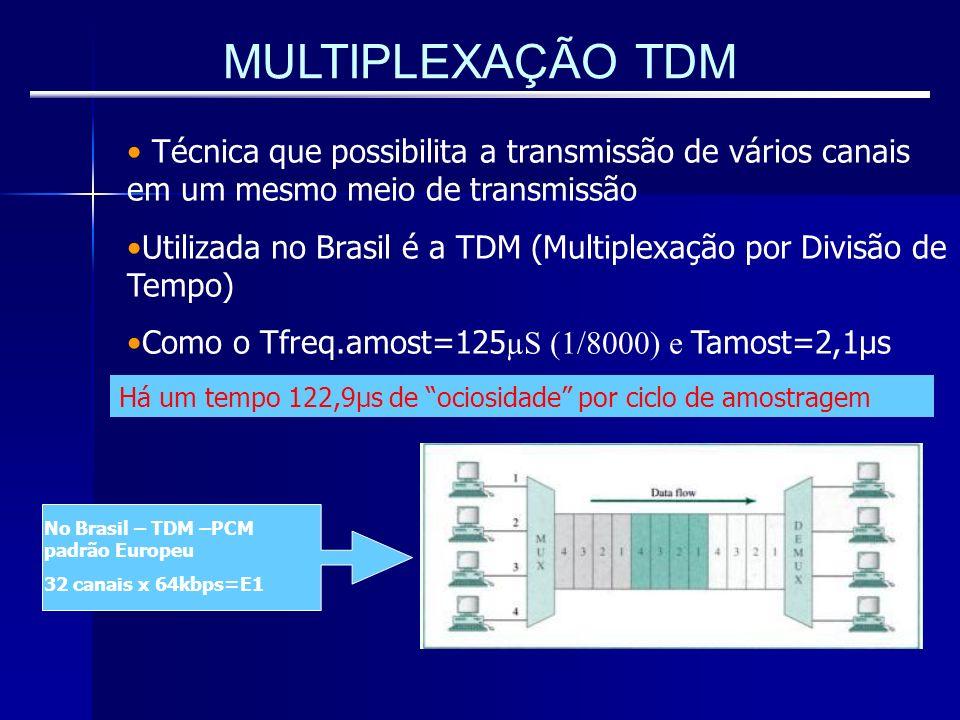 MULTIPLEXAÇÃO TDM Técnica que possibilita a transmissão de vários canais em um mesmo meio de transmissão.