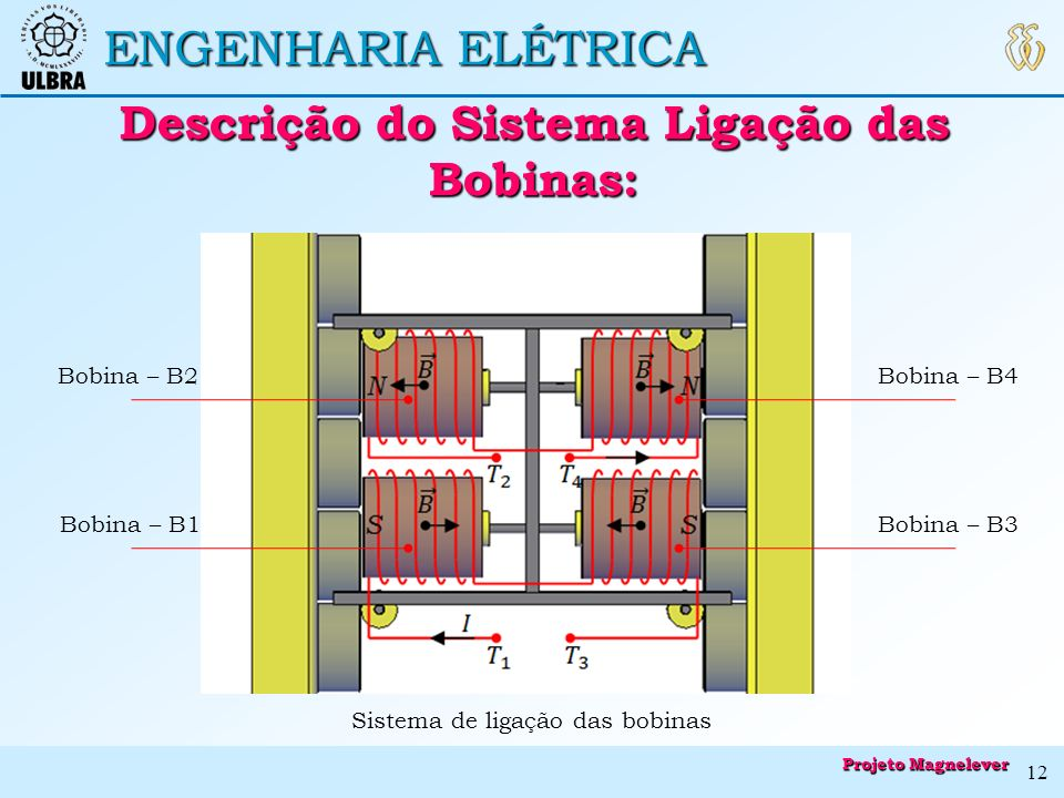 Descrição do Sistema Ligação das Bobinas: