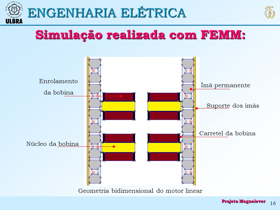 Simulação realizada com FEMM: