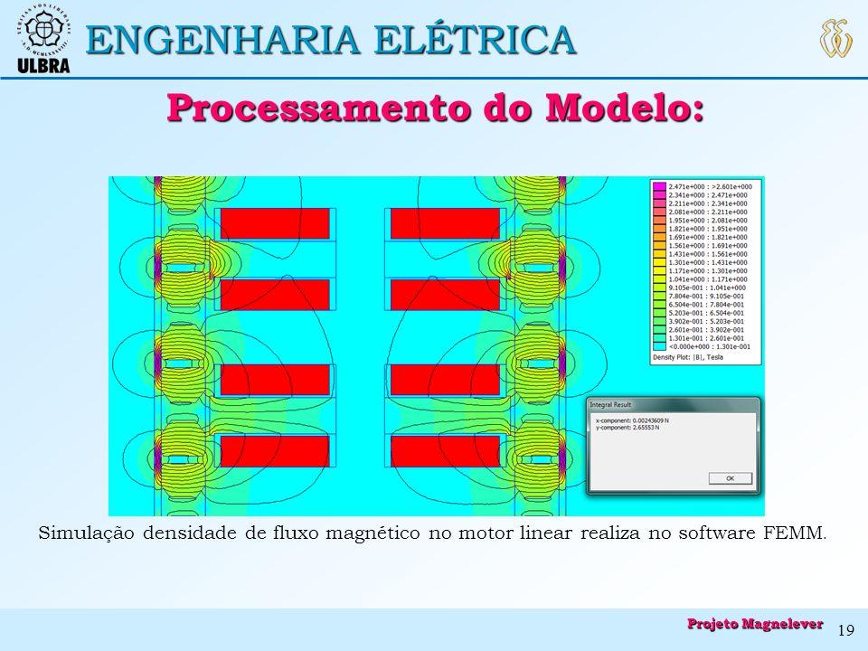 Processamento do Modelo: