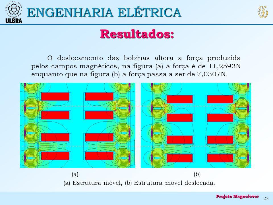 Resultados: ENGENHARIA ELÉTRICA