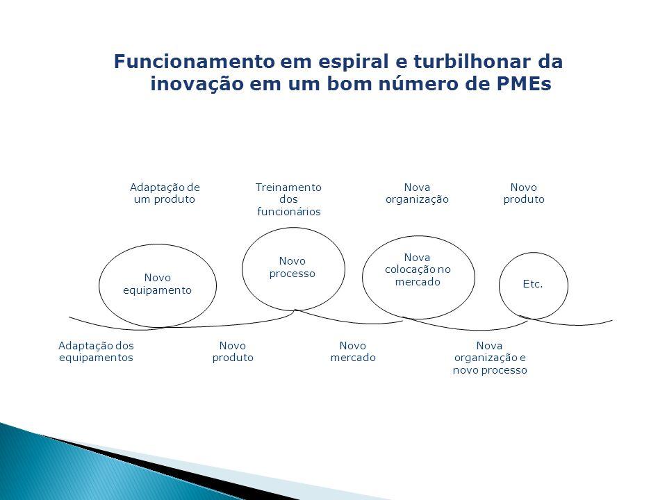 Funcionamento em espiral e turbilhonar da inovação em um bom número de PMEs