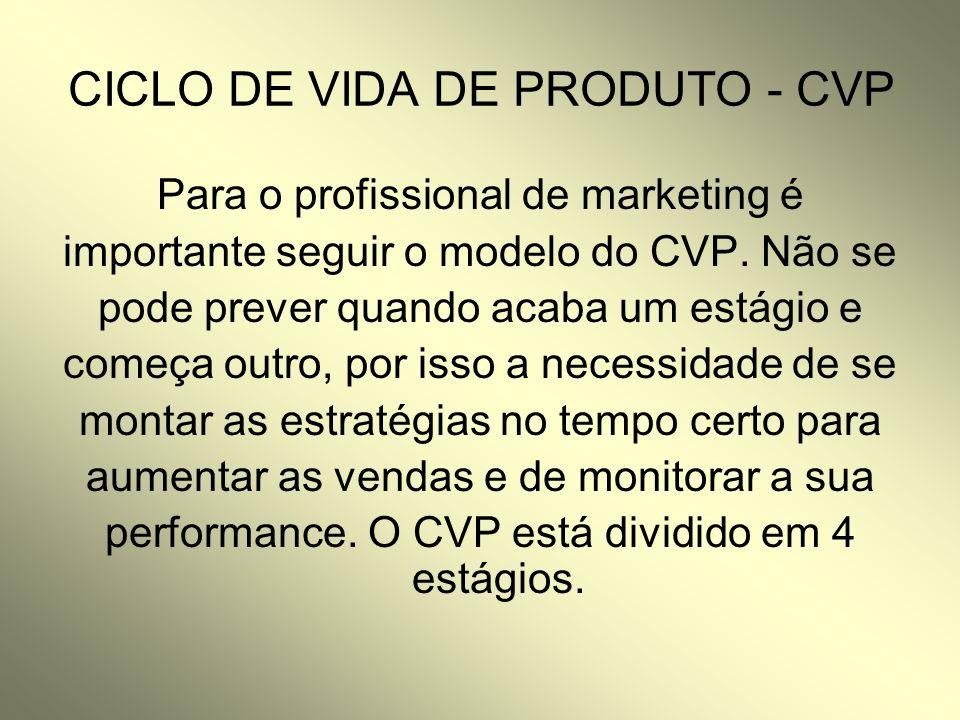 CICLO DE VIDA DE PRODUTO - CVP