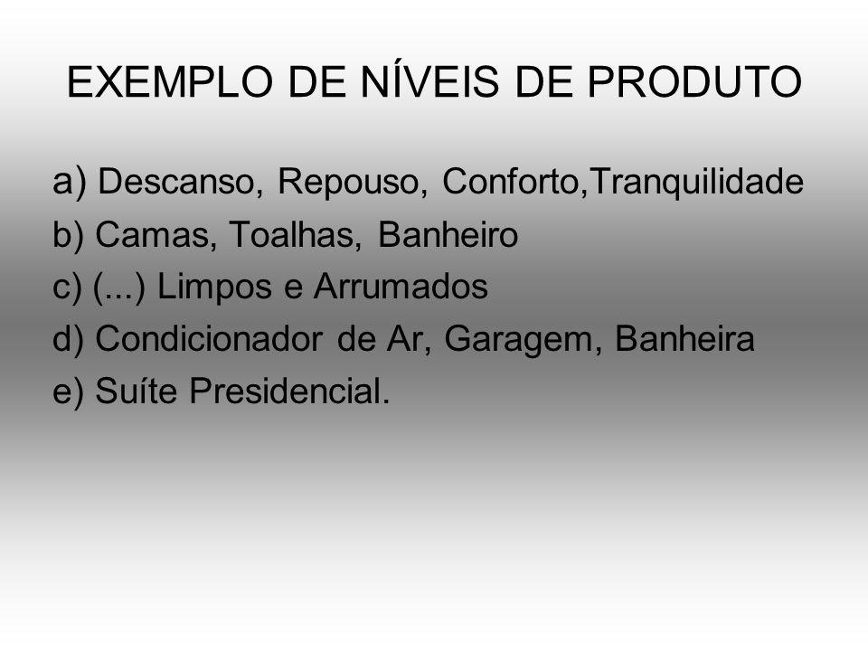 EXEMPLO DE NÍVEIS DE PRODUTO