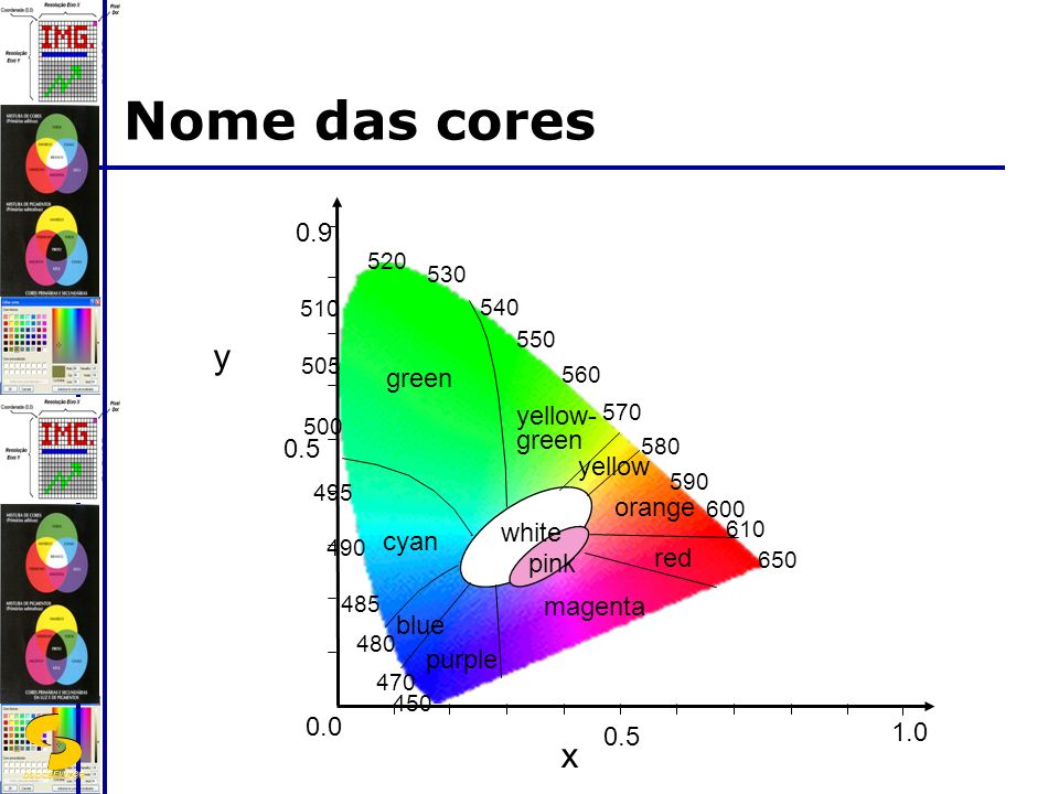 Nome das cores y x 0.9 green yellow- yellow orange white cyan red pink