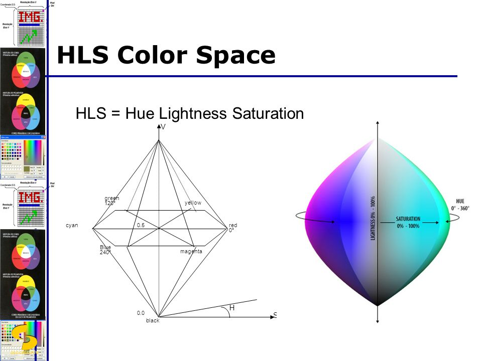 HLS Color Space HLS = Hue Lightness Saturation V H S red 0° green 120°