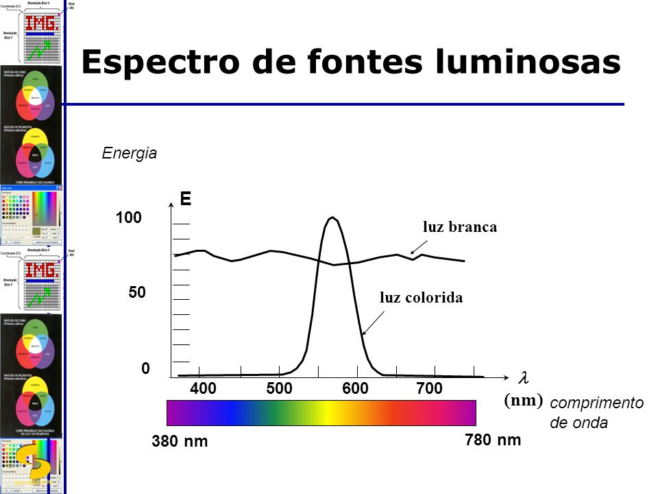 Espectro de fontes luminosas