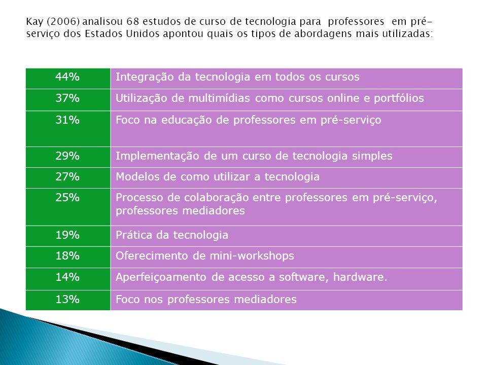 Integração da tecnologia em todos os cursos 37%