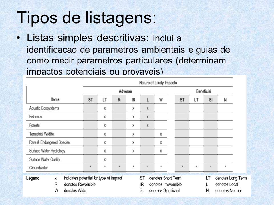 Tipos de listagens: