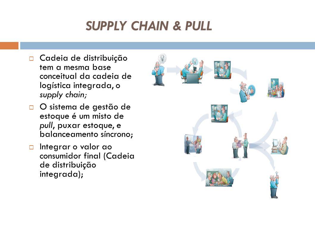 Supply Chain & Pull Cadeia de distribuição tem a mesma base conceitual da cadeia de logística integrada, o supply chain;