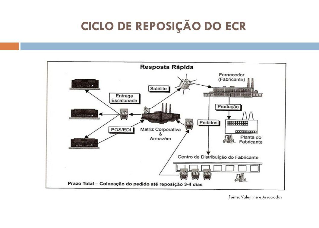 CICLO DE REPOSIÇÃO DO ECR