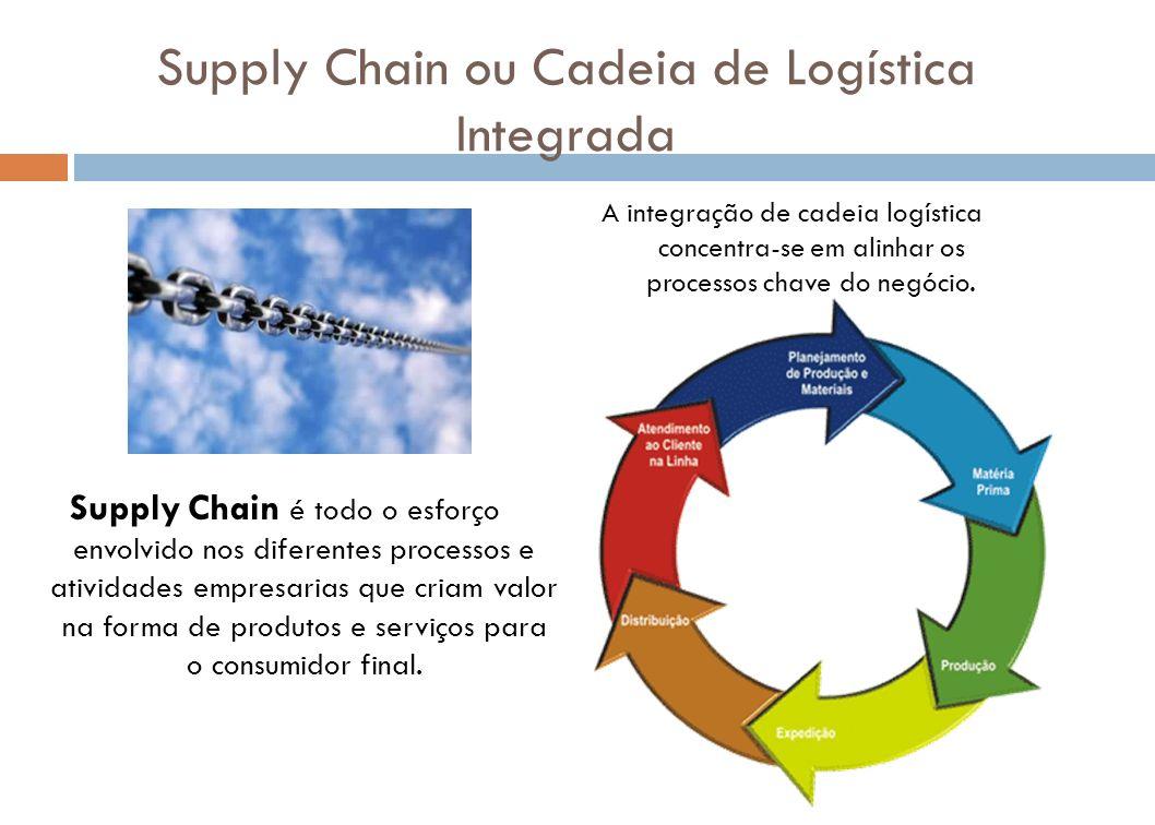 Supply Chain ou Cadeia de Logística Integrada