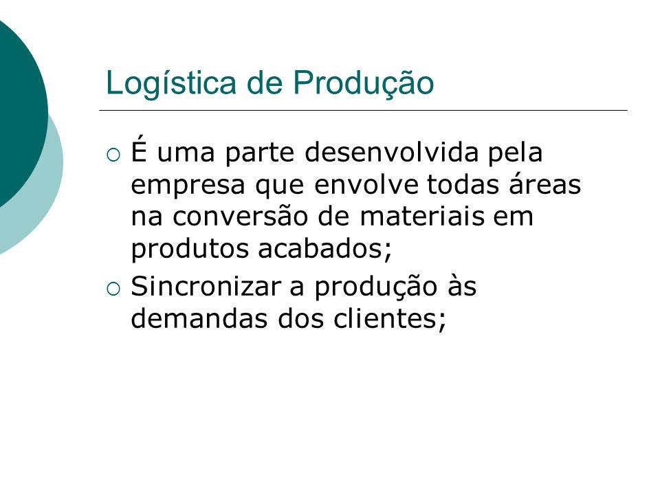 Logística de Produção É uma parte desenvolvida pela empresa que envolve todas áreas na conversão de materiais em produtos acabados;
