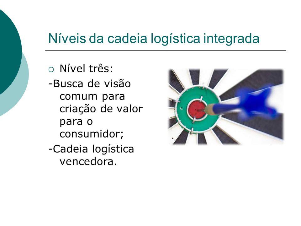Níveis da cadeia logística integrada