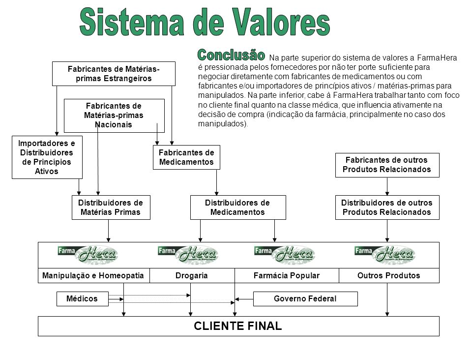 Sistema de Valores Conclusão CLIENTE FINAL