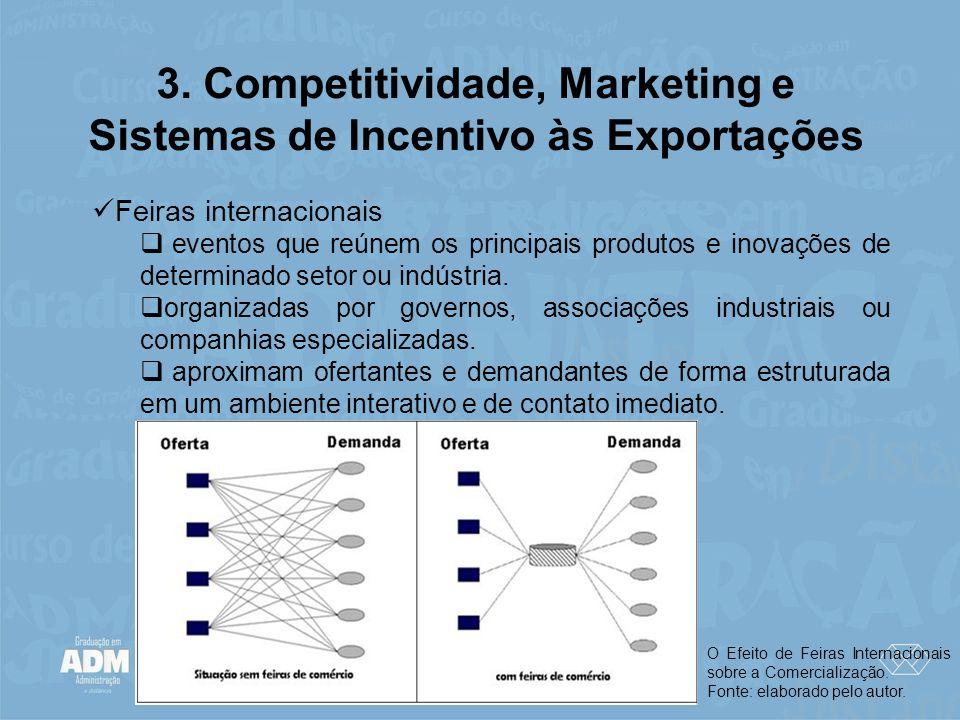 3. Competitividade, Marketing e Sistemas de Incentivo às Exportações