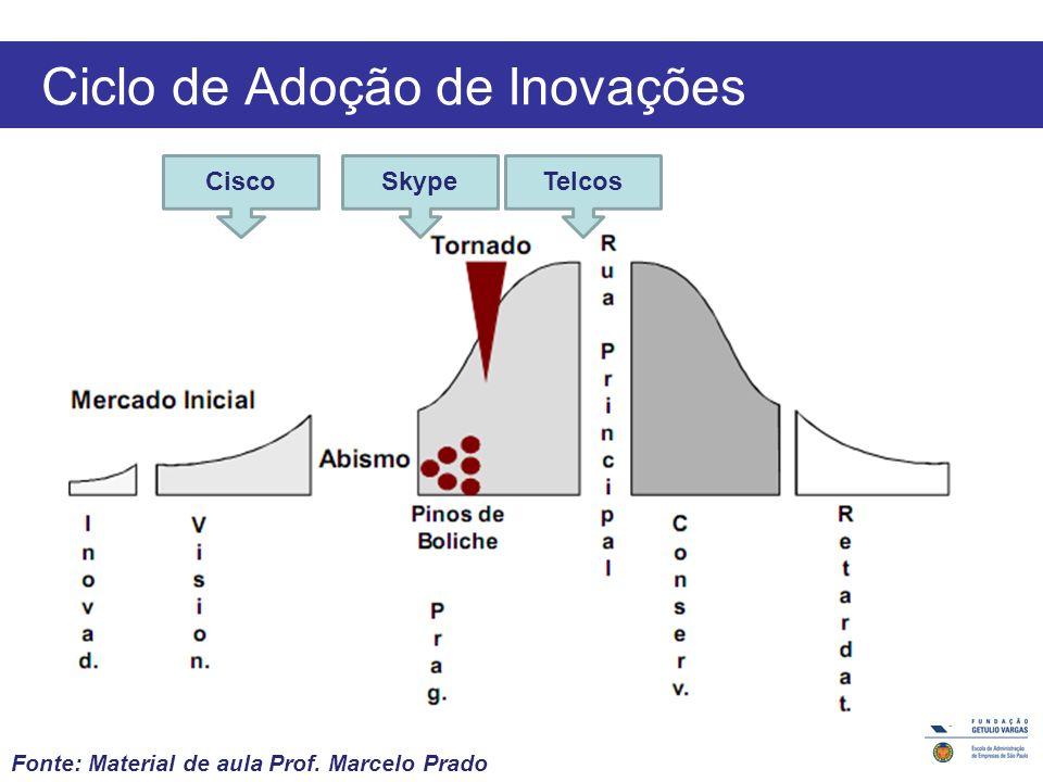 Ciclo de Adoção de Inovações