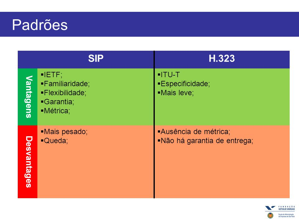 Padrões SIP H.323 Vantagens Desvantages IETF; Familiaridade;