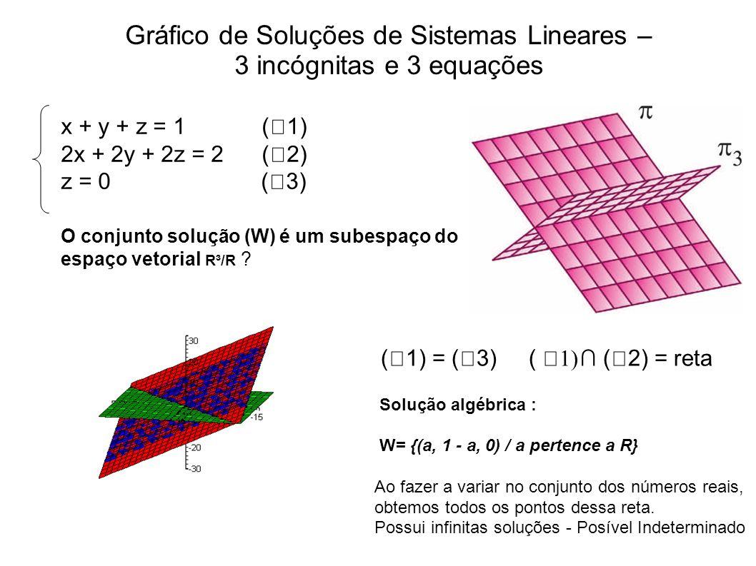 Gráfico de Soluções de Sistemas Lineares –