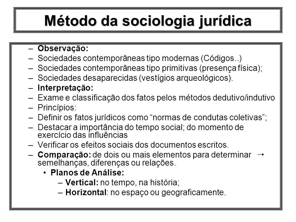 Método da sociologia jurídica