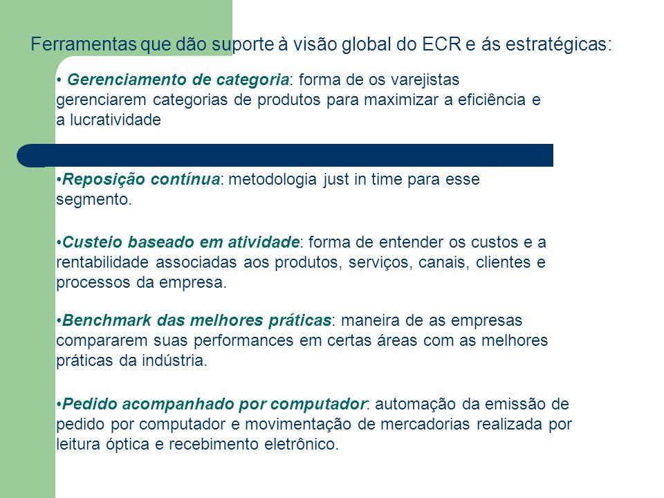 Ferramentas que dão suporte à visão global do ECR e ás estratégicas: