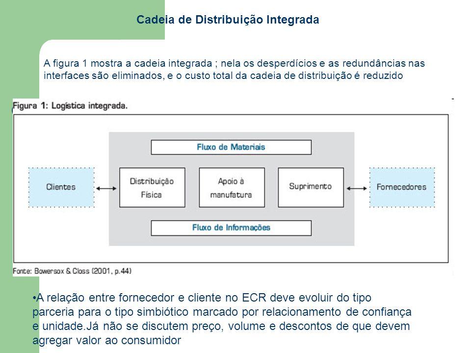 Cadeia de Distribuição Integrada