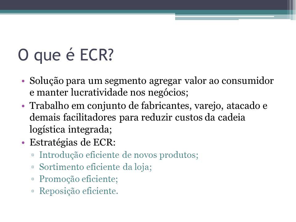 O que é ECR Solução para um segmento agregar valor ao consumidor e manter lucratividade nos negócios;