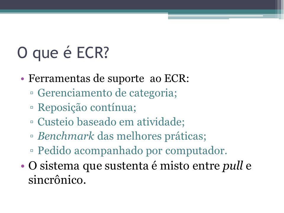 O que é ECR O sistema que sustenta é misto entre pull e sincrônico.