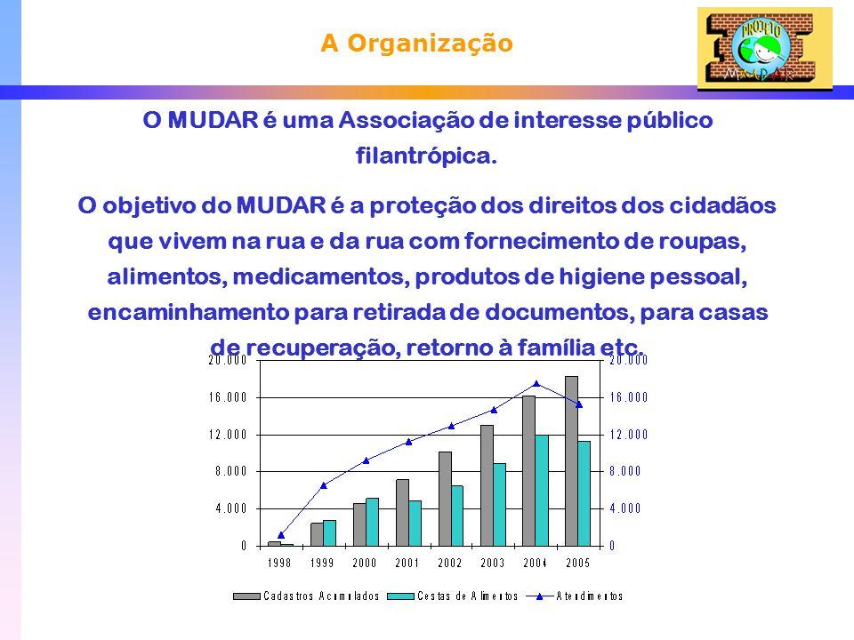 O MUDAR é uma Associação de interesse público filantrópica.