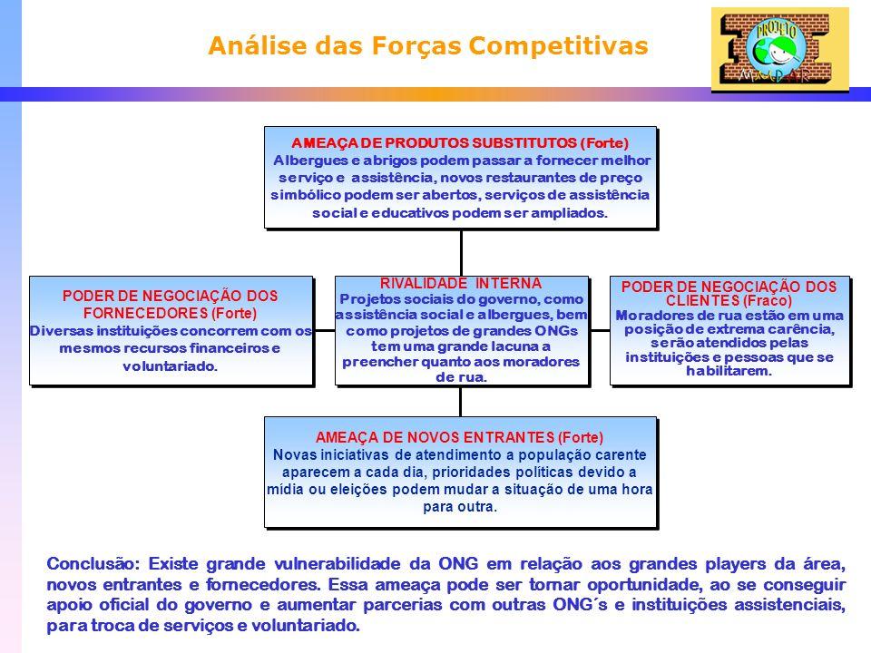 Análise das Forças Competitivas