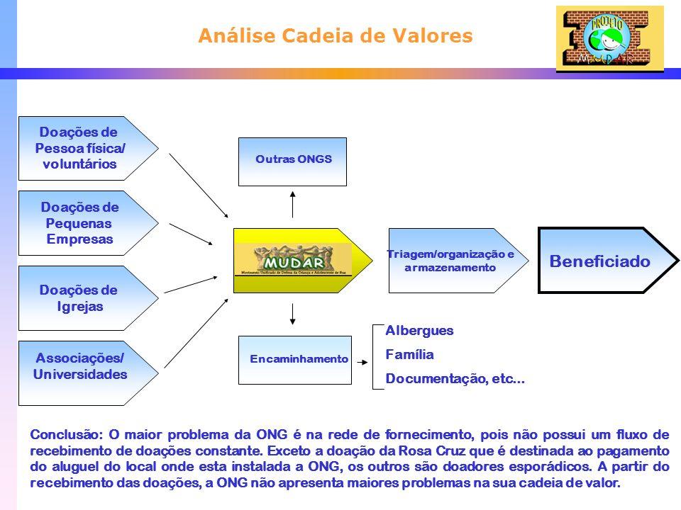 Análise Cadeia de Valores