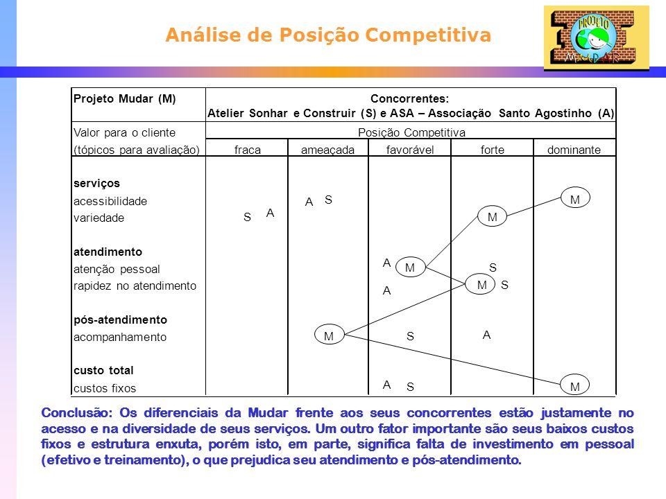 Análise de Posição Competitiva