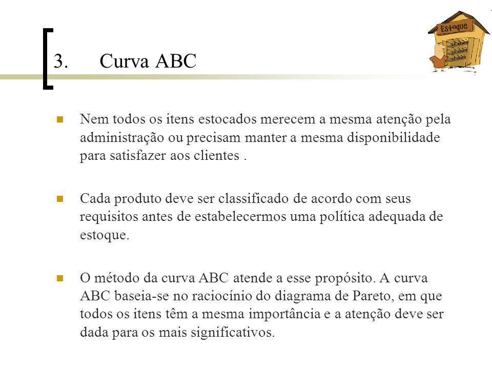 3. Curva ABC