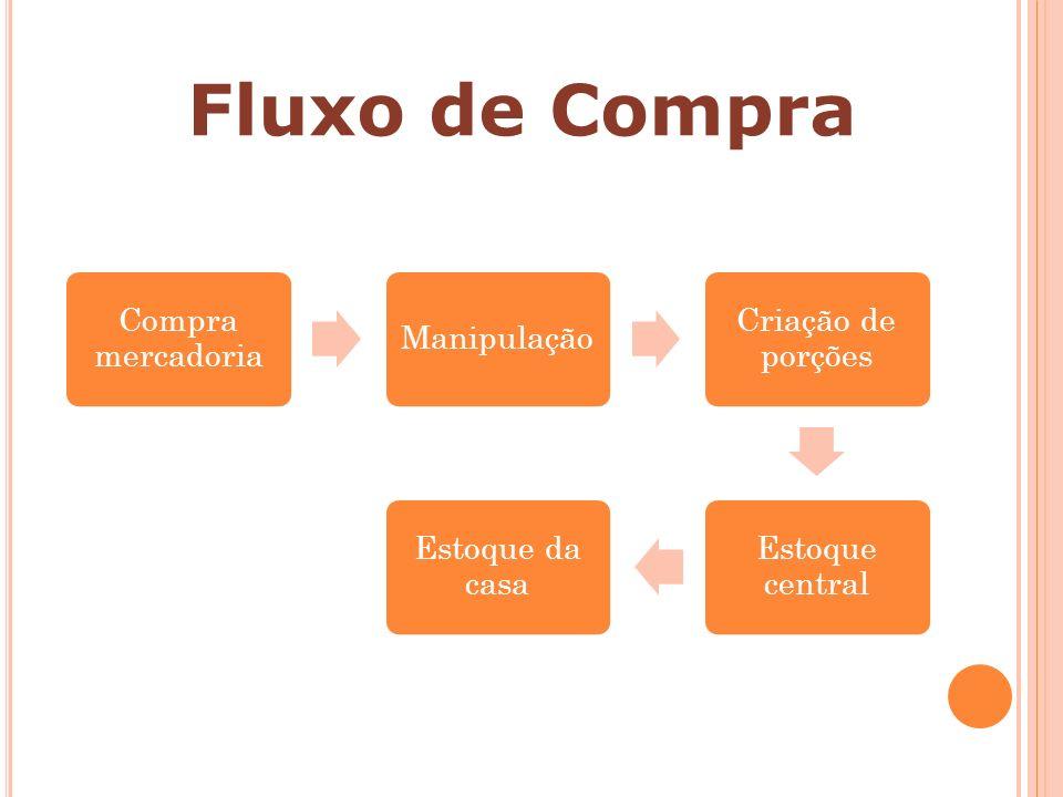 Fluxo de Compra Compra mercadoria Manipulação Criação de porções