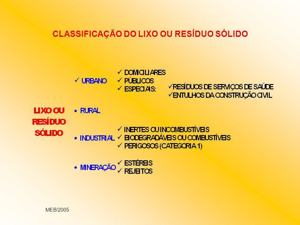 CLASSIFICAÇÃO DO LIXO OU RESÍDUO SÓLIDO