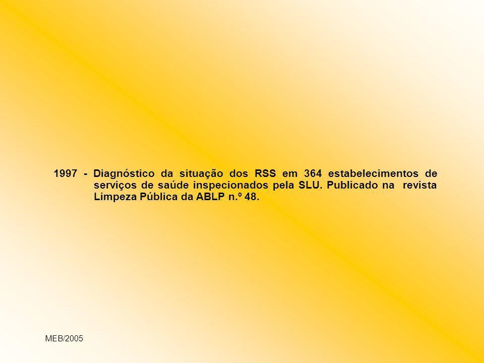 1997 - Diagnóstico da situação dos RSS em 364 estabelecimentos de serviços de saúde inspecionados pela SLU. Publicado na revista Limpeza Pública da ABLP n.º 48.