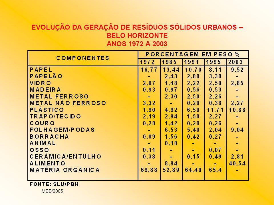 EVOLUÇÃO DA GERAÇÃO DE RESÍDUOS SÓLIDOS URBANOS – BELO HORIZONTE ANOS 1972 A 2003