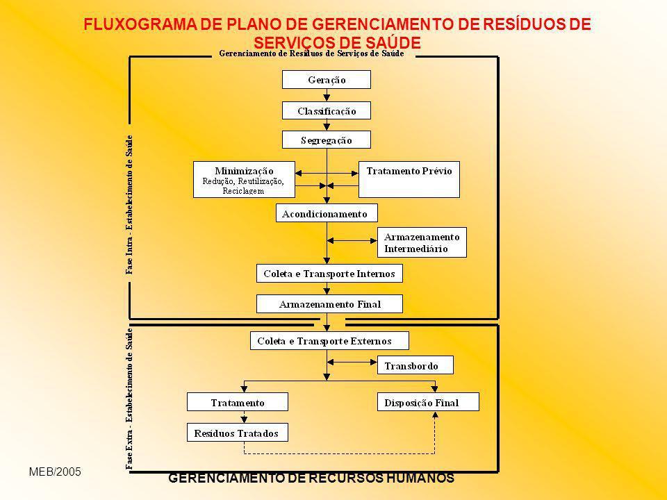 FLUXOGRAMA DE PLANO DE GERENCIAMENTO DE RESÍDUOS DE SERVIÇOS DE SAÚDE