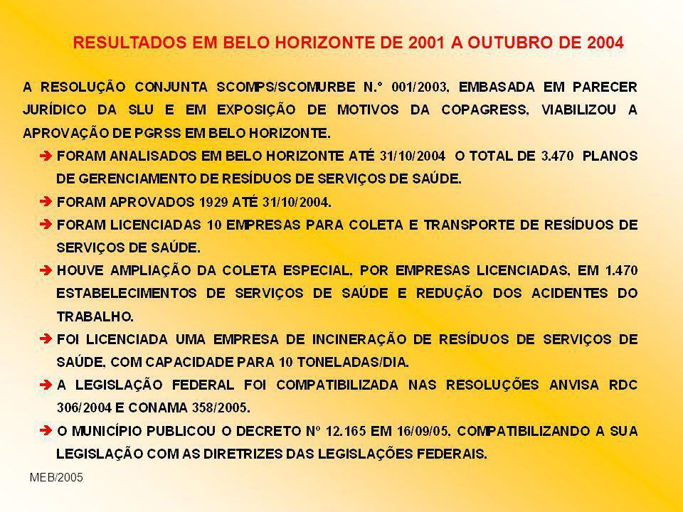 RESULTADOS EM BELO HORIZONTE DE 2001 A OUTUBRO DE 2004