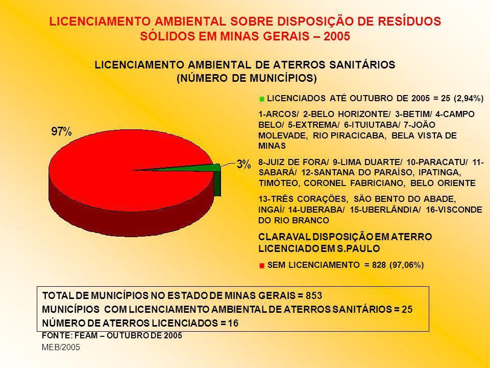 LICENCIAMENTO AMBIENTAL SOBRE DISPOSIÇÃO DE RESÍDUOS SÓLIDOS EM MINAS GERAIS – 2005 LICENCIAMENTO AMBIENTAL DE ATERROS SANITÁRIOS (NÚMERO DE MUNICÍPIOS)