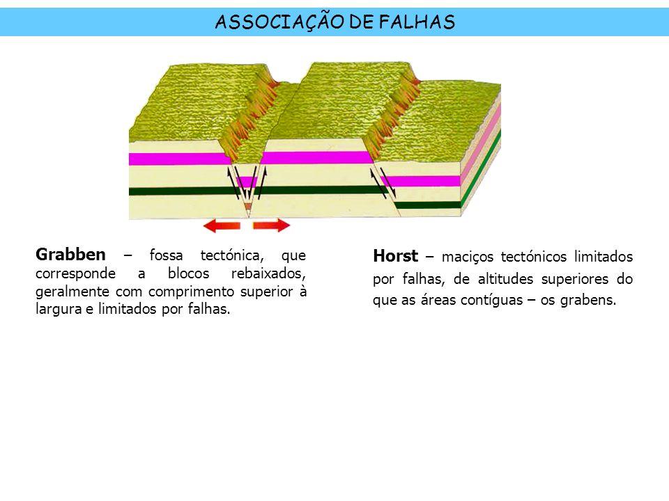 ASSOCIAÇÃO DE FALHAS