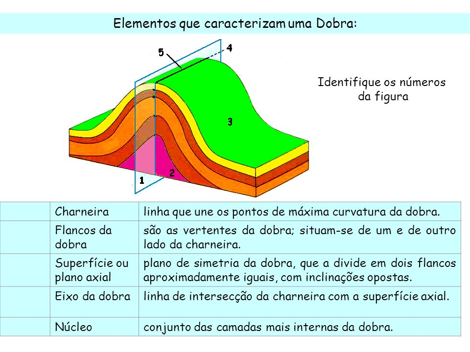 Elementos que caracterizam uma Dobra:
