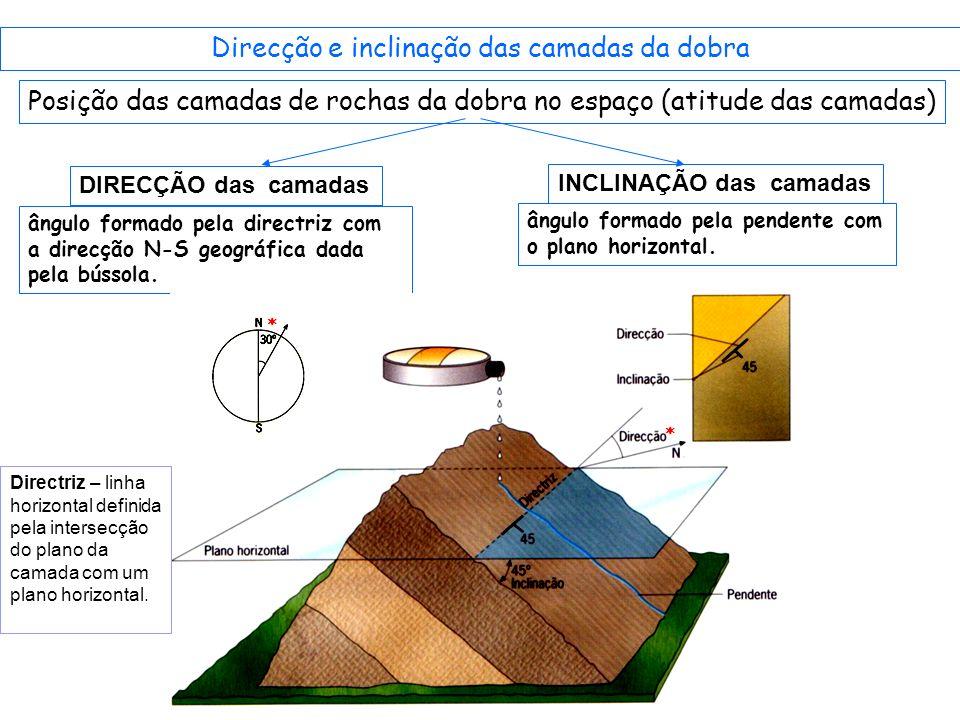 Direcção e inclinação das camadas da dobra
