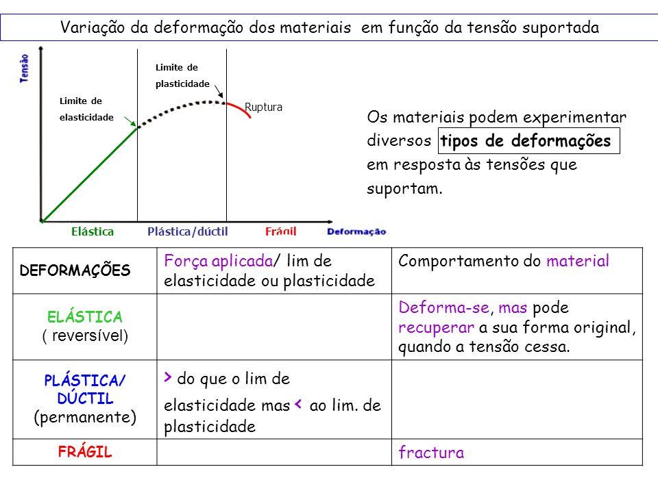 Variação da deformação dos materiais em função da tensão suportada