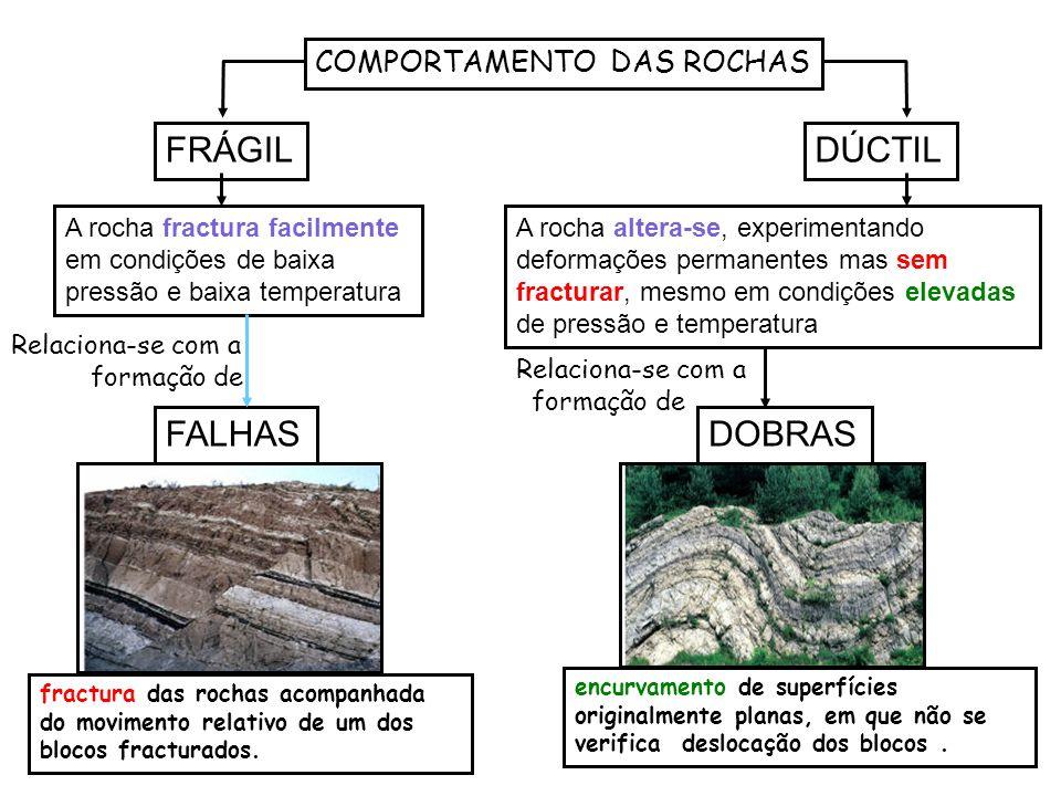 FRÁGIL DÚCTIL FALHAS DOBRAS COMPORTAMENTO DAS ROCHAS