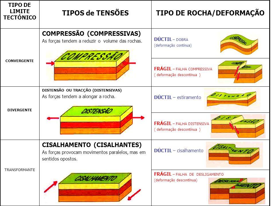 TIPO DE ROCHA/DEFORMAÇÃO TIPO DE LIMITE TECTÓNICO