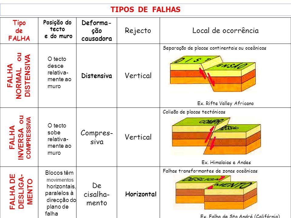 Deforma-ção causadora FALHA INVERSA ou COMPRESSIVA