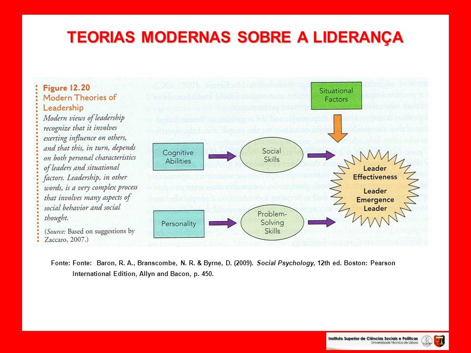 TEORIAS MODERNAS SOBRE A LIDERANÇA