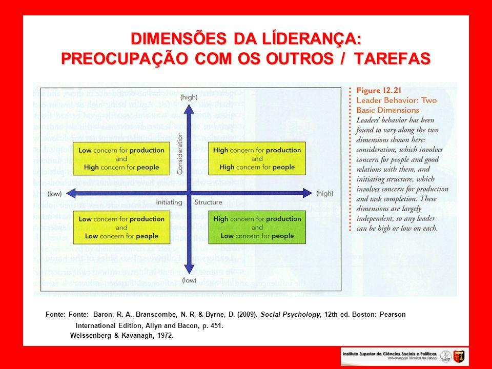 DIMENSÕES DA LÍDERANÇA: PREOCUPAÇÃO COM OS OUTROS / TAREFAS