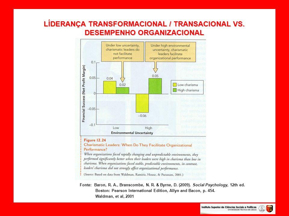 LÍDERANÇA TRANSFORMACIONAL / TRANSACIONAL VS. DESEMPENHO ORGANIZACIONAL